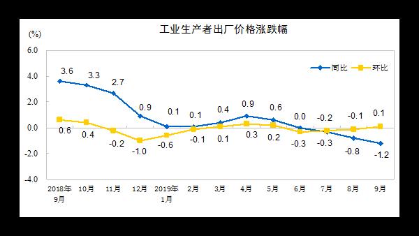 2019年9月份工业生产者出厂价格同比下降1.2%