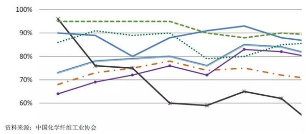 化纤行业运行分析