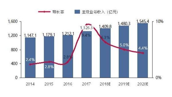 预计2020年全球纺织品营业额降幅33%