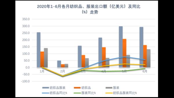 纺织业发挥产能优势促推上半年出口增长,全年仍须稳住外贸基本盘!
