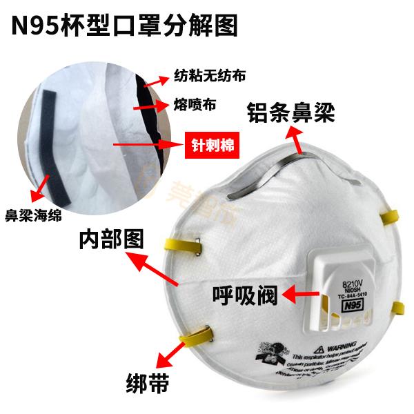 n95口罩的材料是哪些