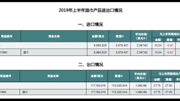 中国卫生用品市场:进口量价齐降,出口稳定增长