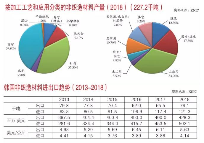 2018年韩国非织造材料产量报告