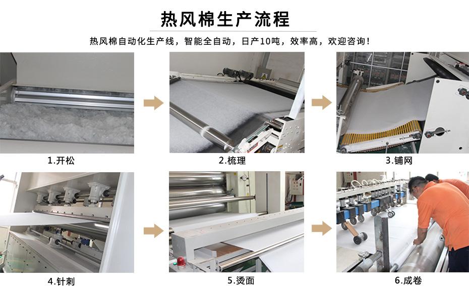 热风棉生产流程