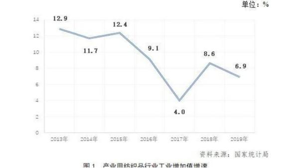 2019年中国产业用纺织品行业发展报告